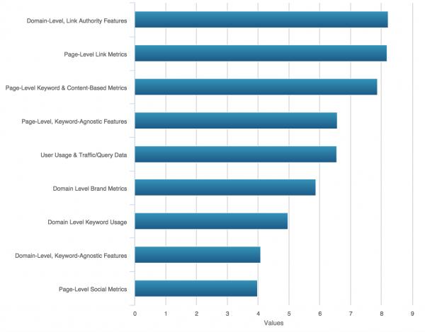 Moz Ranking Factors